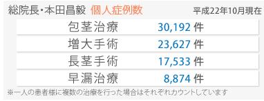 本田ヒルズタワークリニック 料金